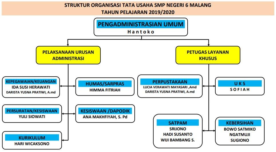Struktur Organisasi Tata Usaha SMPN 6   Malang
