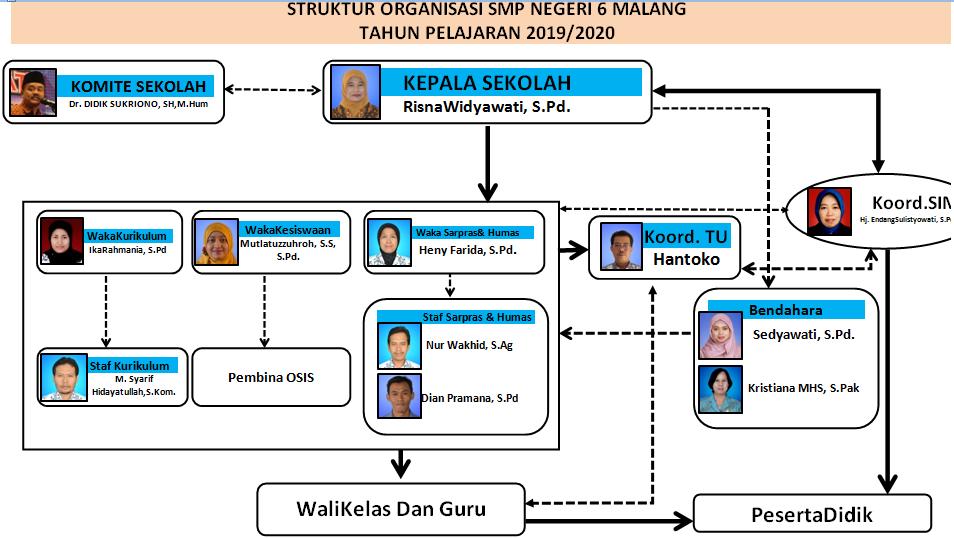 Struktur Organisasi SMPN 6 Malang